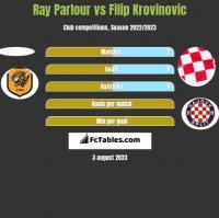 Ray Parlour vs Filip Krovinovic h2h player stats