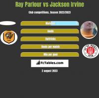 Ray Parlour vs Jackson Irvine h2h player stats
