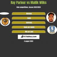Ray Parlour vs Mallik Wilks h2h player stats