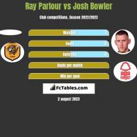 Ray Parlour vs Josh Bowler h2h player stats