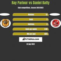 Ray Parlour vs Daniel Batty h2h player stats