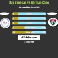 Ray Vanegas vs German Cano h2h player stats