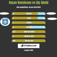Rayan Raveleson vs Aly Abeid h2h player stats
