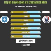 Rayan Raveleson vs Emmanuel Ntim h2h player stats