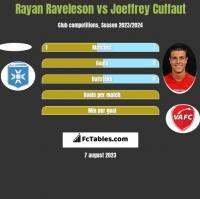 Rayan Raveleson vs Joeffrey Cuffaut h2h player stats