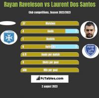 Rayan Raveleson vs Laurent Dos Santos h2h player stats