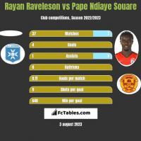 Rayan Raveleson vs Pape Ndiaye Souare h2h player stats