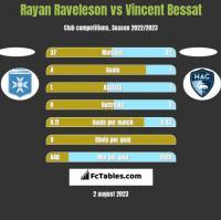 Rayan Raveleson vs Vincent Bessat h2h player stats