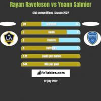 Rayan Raveleson vs Yoann Salmier h2h player stats