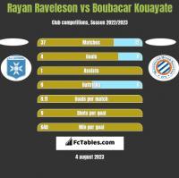 Rayan Raveleson vs Boubacar Kouayate h2h player stats