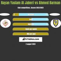Rayan Yaslam Al Jaberi vs Ahmed Barman h2h player stats