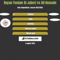 Rayan Yaslam Al Jaberi vs Ali Hussain h2h player stats