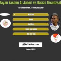 Rayan Yaslam Al Jaberi vs Balazs Dzsudzsak h2h player stats