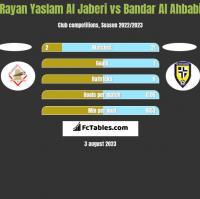 Rayan Yaslam Al Jaberi vs Bandar Al Ahbabi h2h player stats