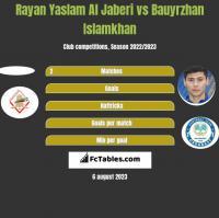 Rayan Yaslam Al Jaberi vs Bauyrzhan Islamkhan h2h player stats