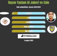 Rayan Yaslam Al Jaberi vs Caio h2h player stats