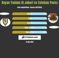 Rayan Yaslam Al Jaberi vs Esteban Pavez h2h player stats