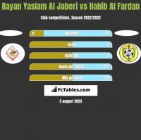 Rayan Yaslam Al Jaberi vs Habib Al Fardan h2h player stats