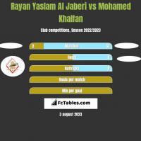 Rayan Yaslam Al Jaberi vs Mohamed Khalfan h2h player stats