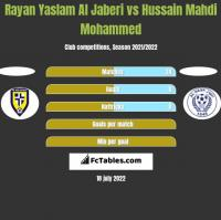 Rayan Yaslam Al Jaberi vs Hussain Mahdi Mohammed h2h player stats