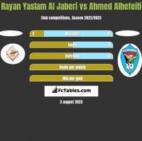 Rayan Yaslam Al Jaberi vs Ahmed Alhefeiti h2h player stats