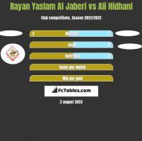 Rayan Yaslam Al Jaberi vs Ali Hidhani h2h player stats