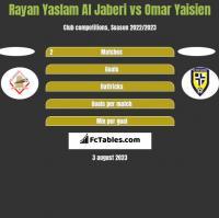 Rayan Yaslam Al Jaberi vs Omar Yaisien h2h player stats