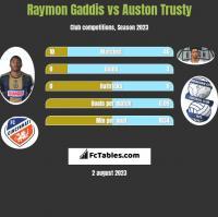 Raymon Gaddis vs Auston Trusty h2h player stats