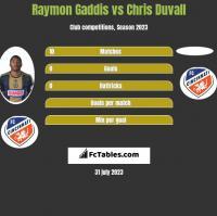 Raymon Gaddis vs Chris Duvall h2h player stats