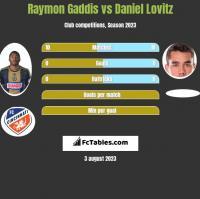 Raymon Gaddis vs Daniel Lovitz h2h player stats