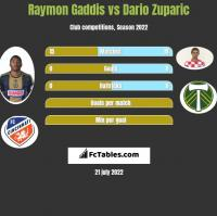 Raymon Gaddis vs Dario Zuparic h2h player stats