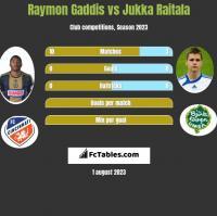 Raymon Gaddis vs Jukka Raitala h2h player stats