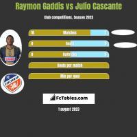 Raymon Gaddis vs Julio Cascante h2h player stats