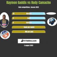 Raymon Gaddis vs Rudy Camacho h2h player stats
