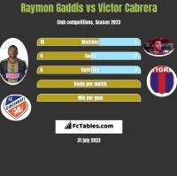 Raymon Gaddis vs Victor Cabrera h2h player stats