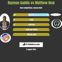 Raymon Gaddis vs Matthew Real h2h player stats
