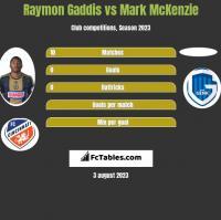 Raymon Gaddis vs Mark McKenzie h2h player stats
