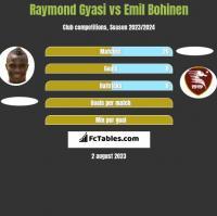 Raymond Gyasi vs Emil Bohinen h2h player stats