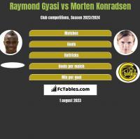 Raymond Gyasi vs Morten Konradsen h2h player stats