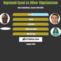 Raymond Gyasi vs Oliver Sigurjonsson h2h player stats