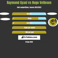 Raymond Gyasi vs Hugo Vetlesen h2h player stats