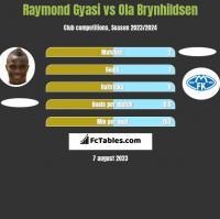 Raymond Gyasi vs Ola Brynhildsen h2h player stats