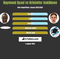Raymond Gyasi vs Kristoffer Askildsen h2h player stats