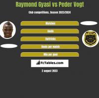 Raymond Gyasi vs Peder Vogt h2h player stats