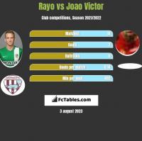 Rayo vs Joao Victor h2h player stats