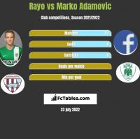 Rayo vs Marko Adamovic h2h player stats