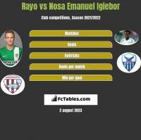 Rayo vs Nosa Emanuel Igiebor h2h player stats
