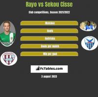 Rayo vs Sekou Cisse h2h player stats