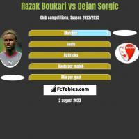 Razak Boukari vs Dejan Sorgic h2h player stats
