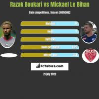 Razak Boukari vs Mickael Le Bihan h2h player stats